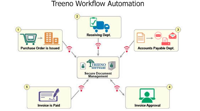 ProConversions Corp Introducing Treeno Document Management Software - Document management process