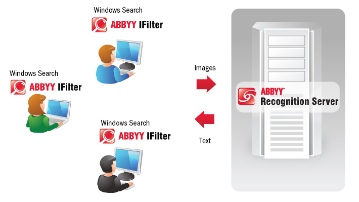 Recognition Server OCR IFilter for Sharepoint and Windows Search