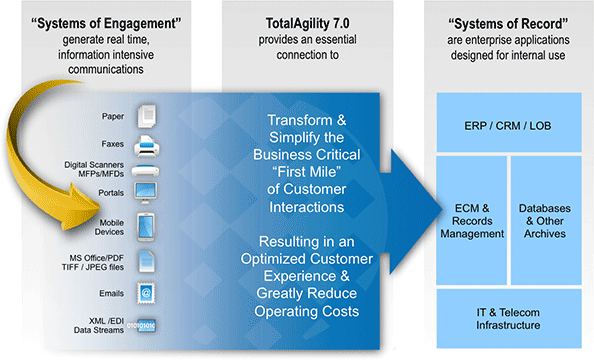 Kofax TotalAgility 7 Software from ProConversions