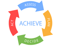 Business Process Assessment Services from ProConversions